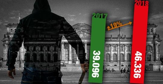 Vertuscht: 46.336 Deutsche wurden 2018 Opfer krimineller Migranten!