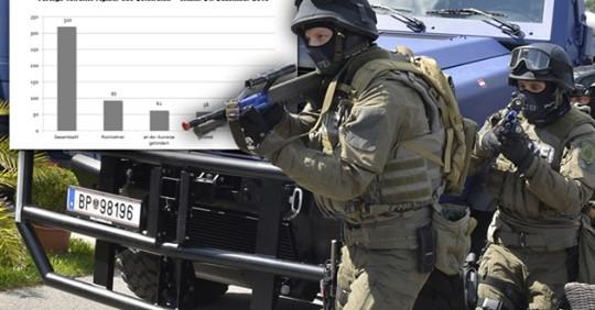 Islamistischer Terror größte Gefahr für Österreich